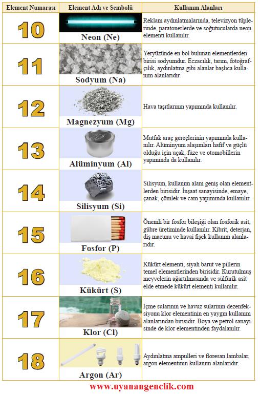 Elementlerin Kullanım Alanları (Periyodik Cetvelde ilk 18 element)